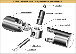 Instructions Curtis Universal Joint Company