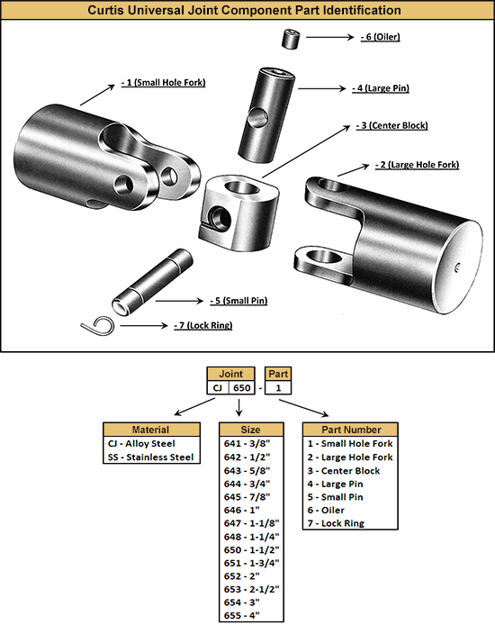 component-part-identification